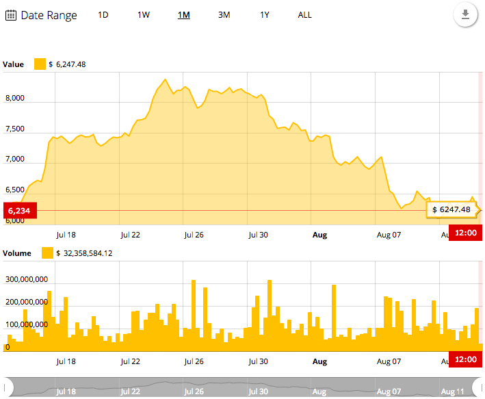 Bitcoin's 1-month price chart