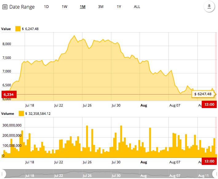 Bitcoin's 1-month price chart