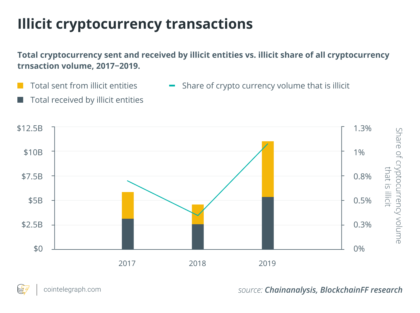 Illicit cryptocurrency transactions