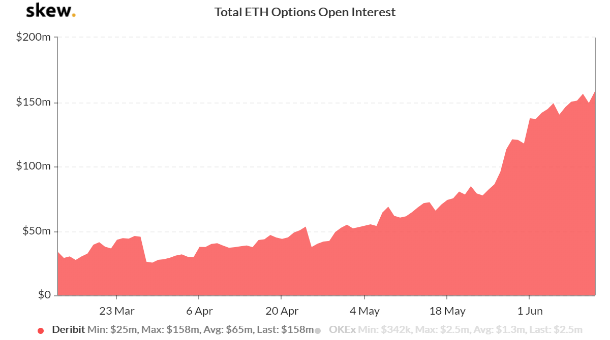 Deribit ETH option open interest. Source: Skew