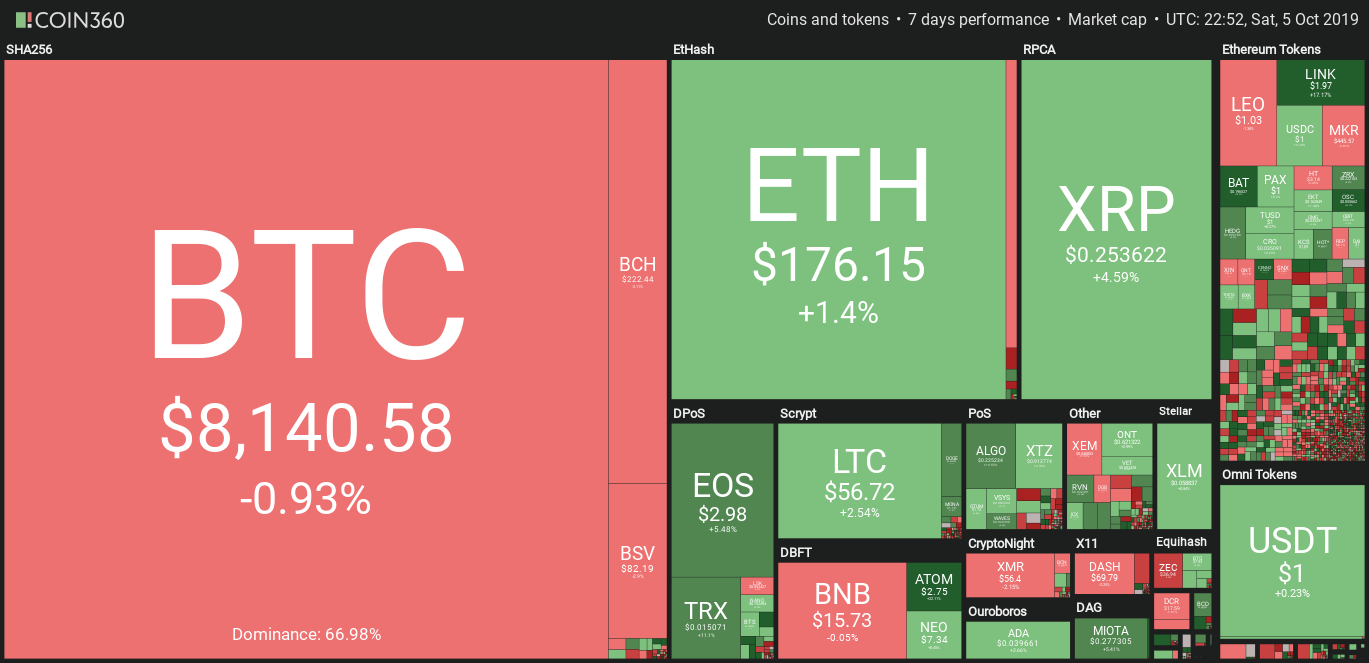 Weekly crypto market data