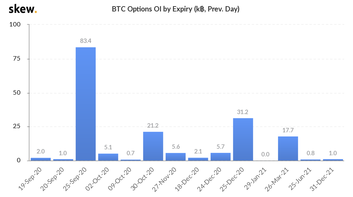 BTC options by open interest