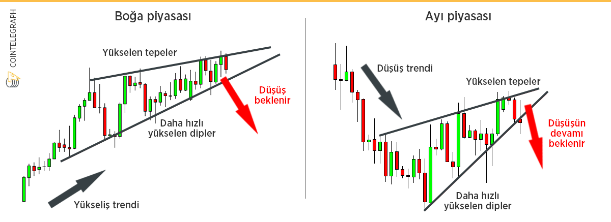 rising wedge (wedge) model