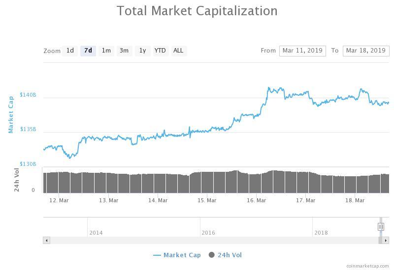 Grafico della capitalizzazione complessiva