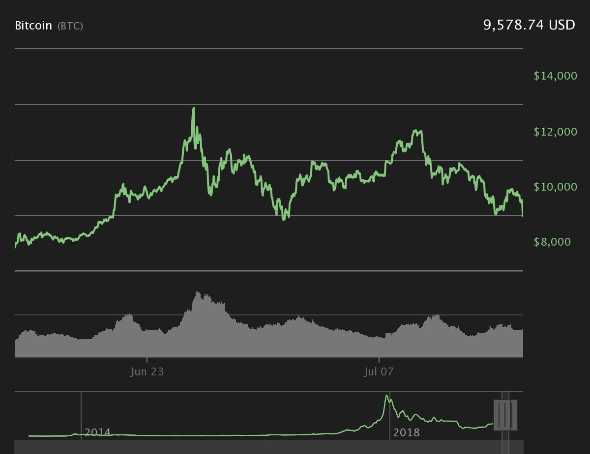 Bitcoin 30-day price chart
