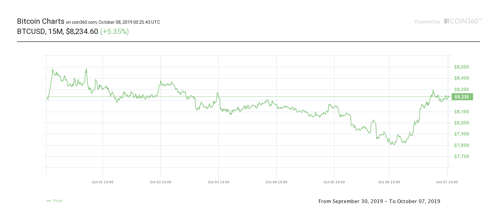 Crypto Market Continues to Show Green Candlesticks, BTC Recovers to $8,200, CryptoCoinNewsHub.com