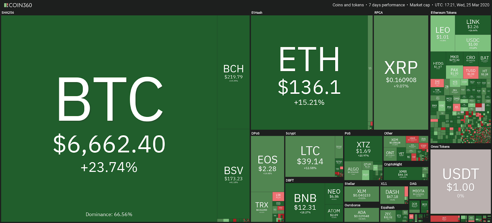 Cryptocurrency market 7-day view