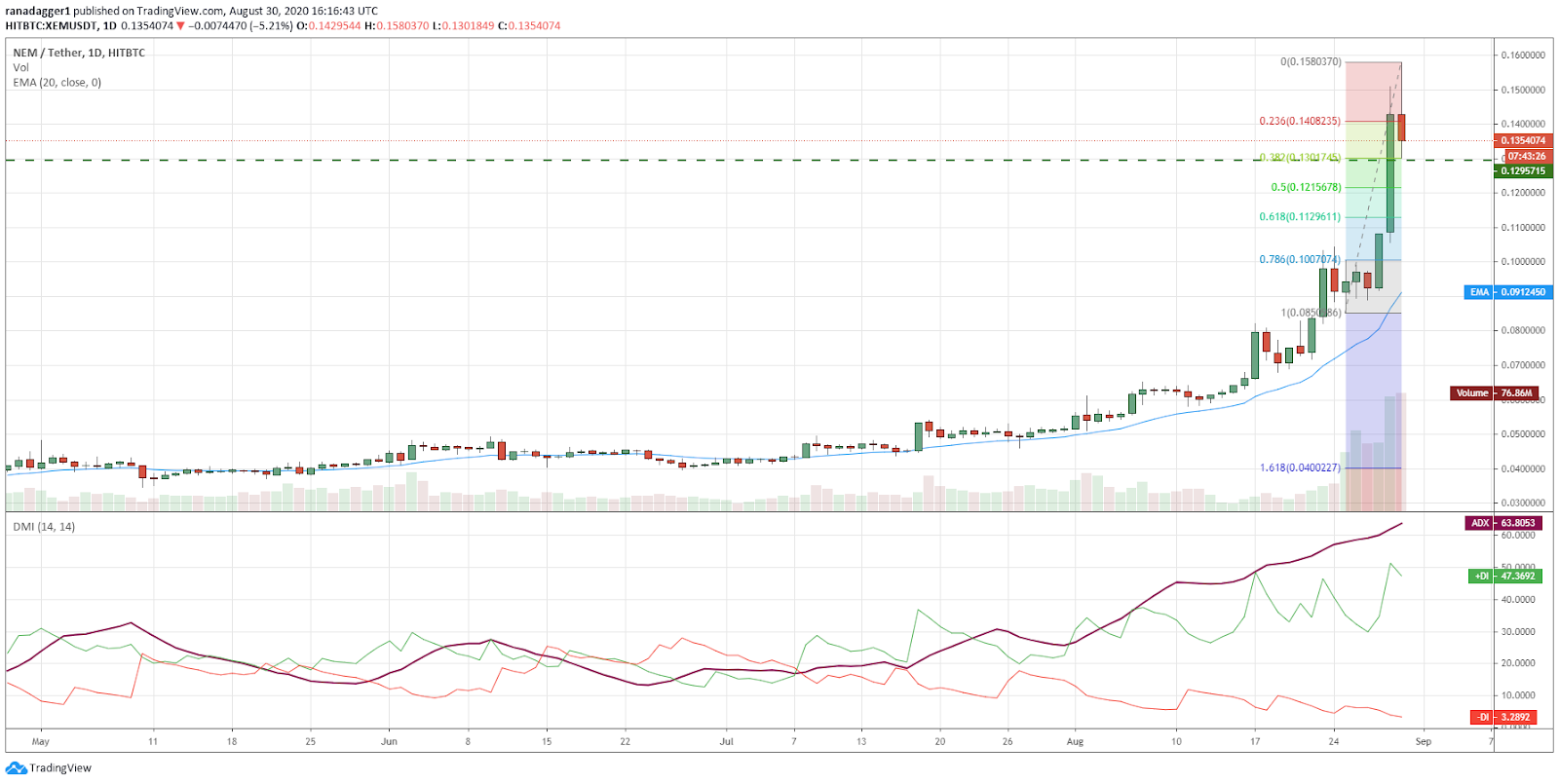 XEM/USD daily chart. Source: TradingView​​​​​​​