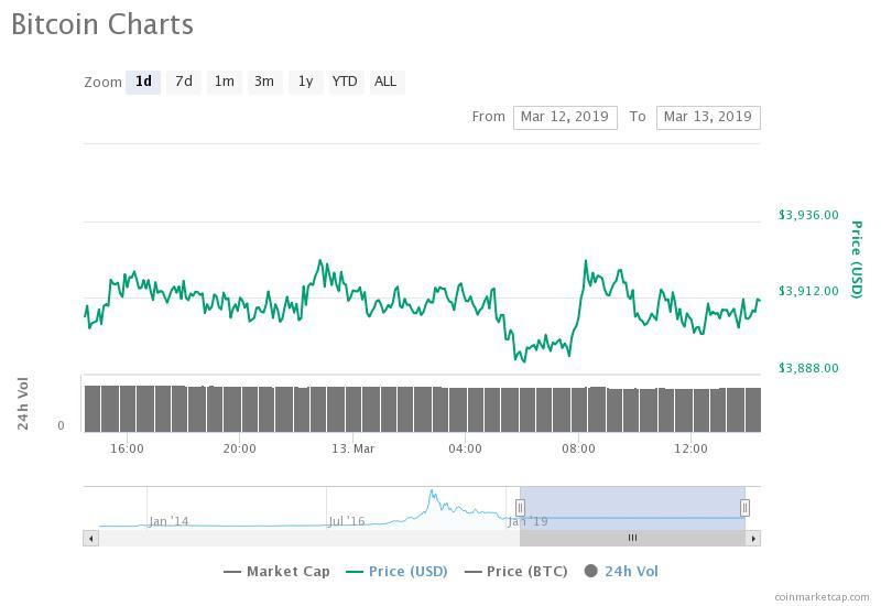 Gráfico de precios de Bitcoin para 30 días.  Fuente:  CoinMarketCap