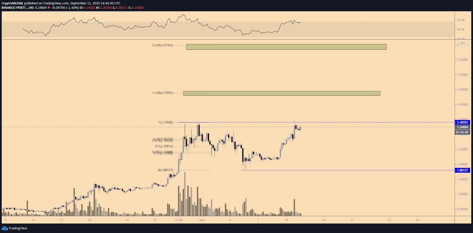 YFI/BTC 4-hour chart