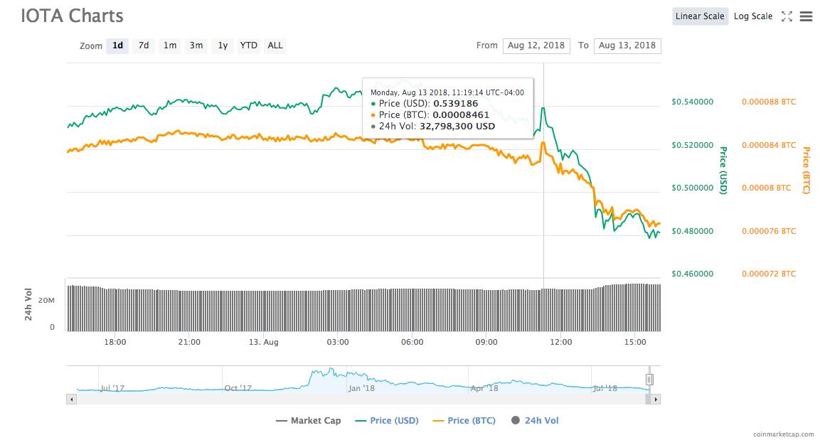 IOTA's 24-hour price chart