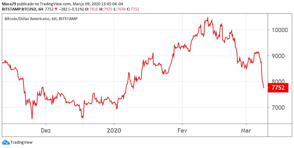 Stock market in crash, panico sui mercati