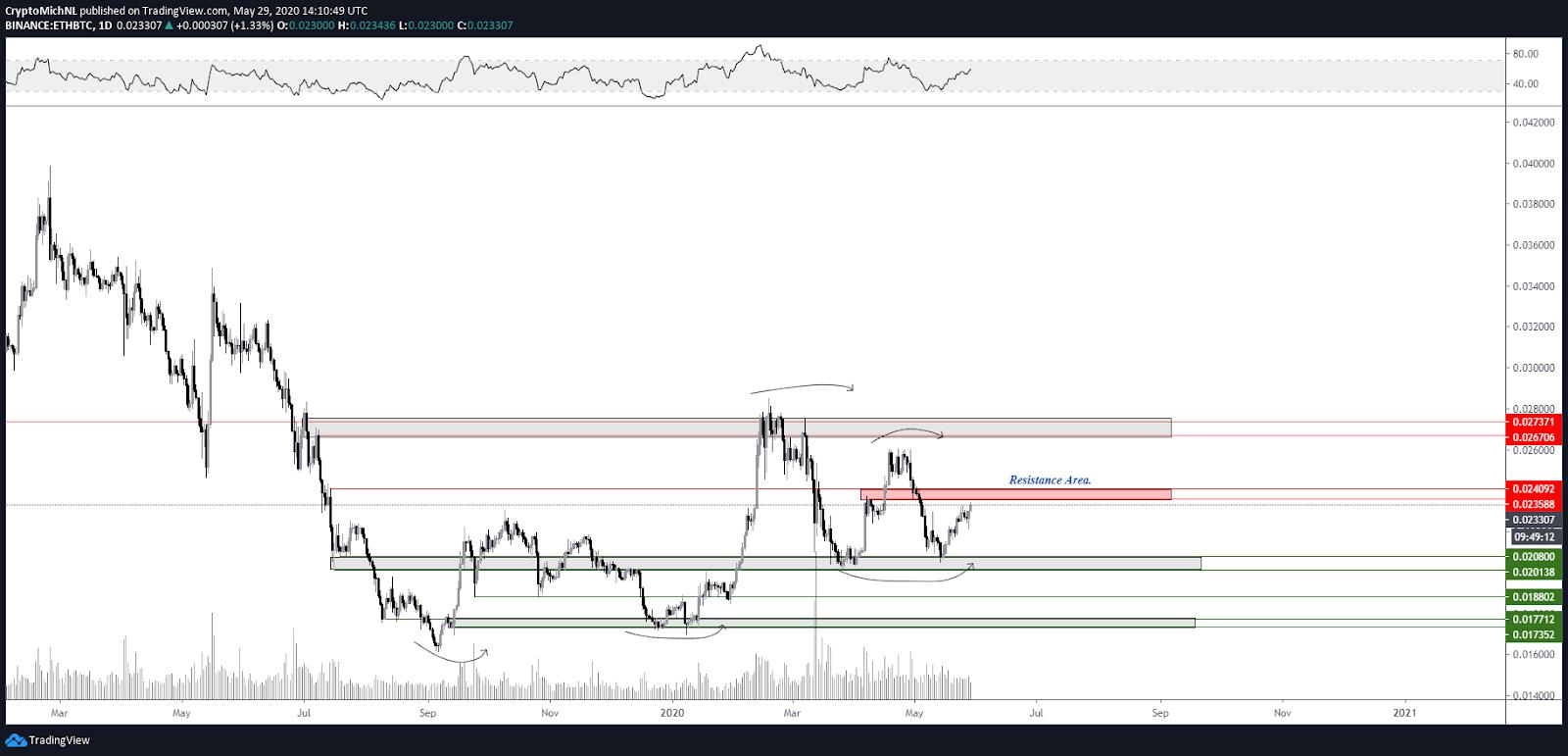 ETH BTC 1-day chart. Source: TradingView