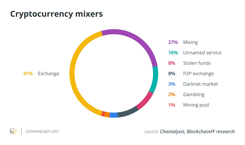 Mixer cryptocurrency