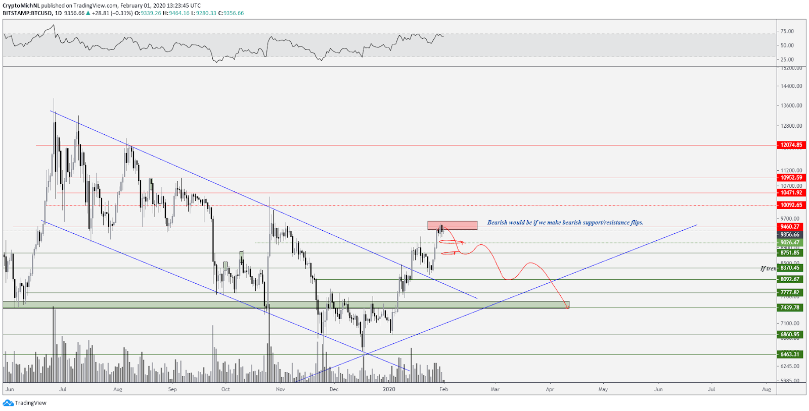 BTC USD 1-day bearish scenario