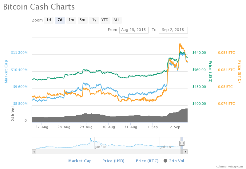 Bitcoin Cash's 7-day price chart