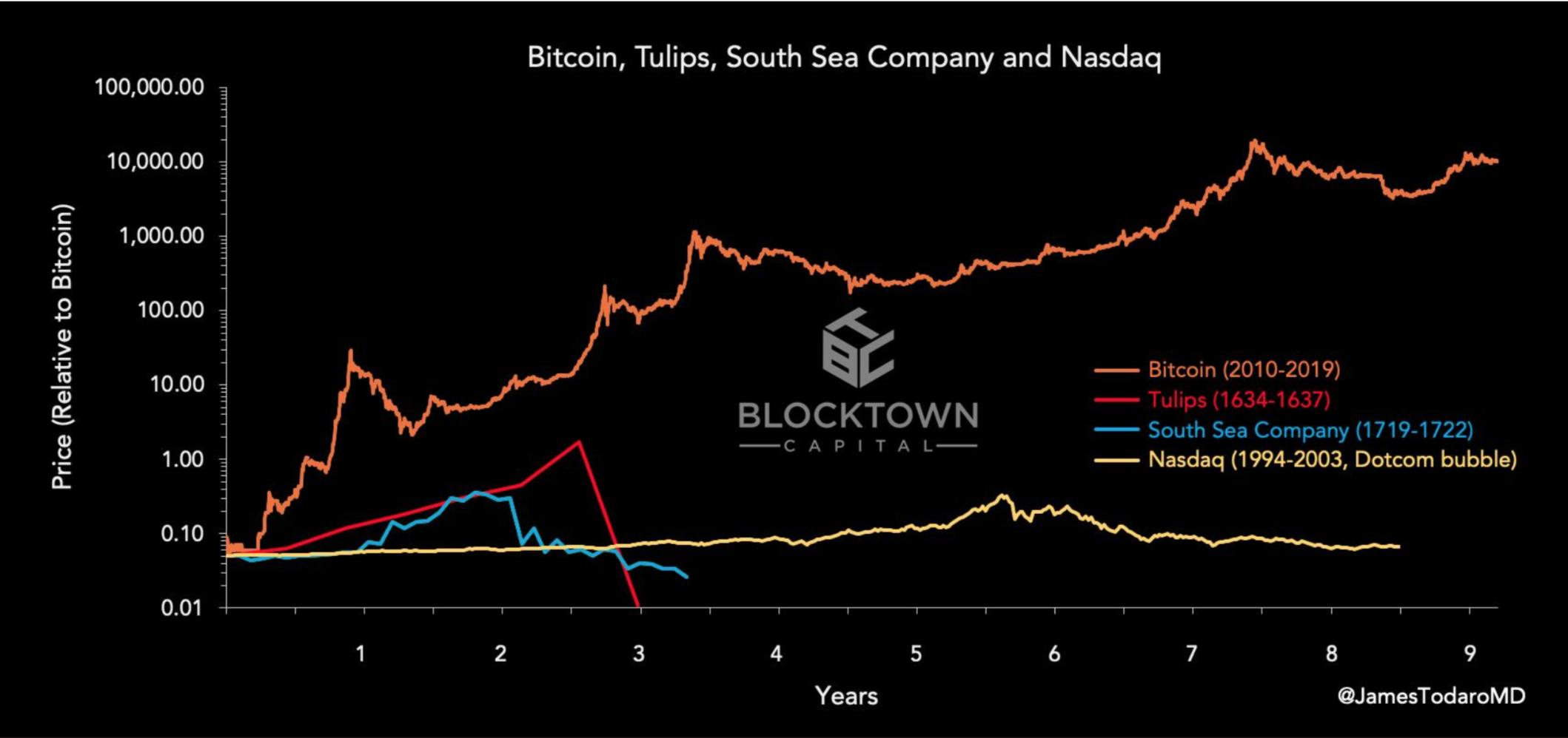 ビットコイン5月急騰の背景。仮想通貨バブル再来なるか? | ハーバー・ビジネス・オンライン