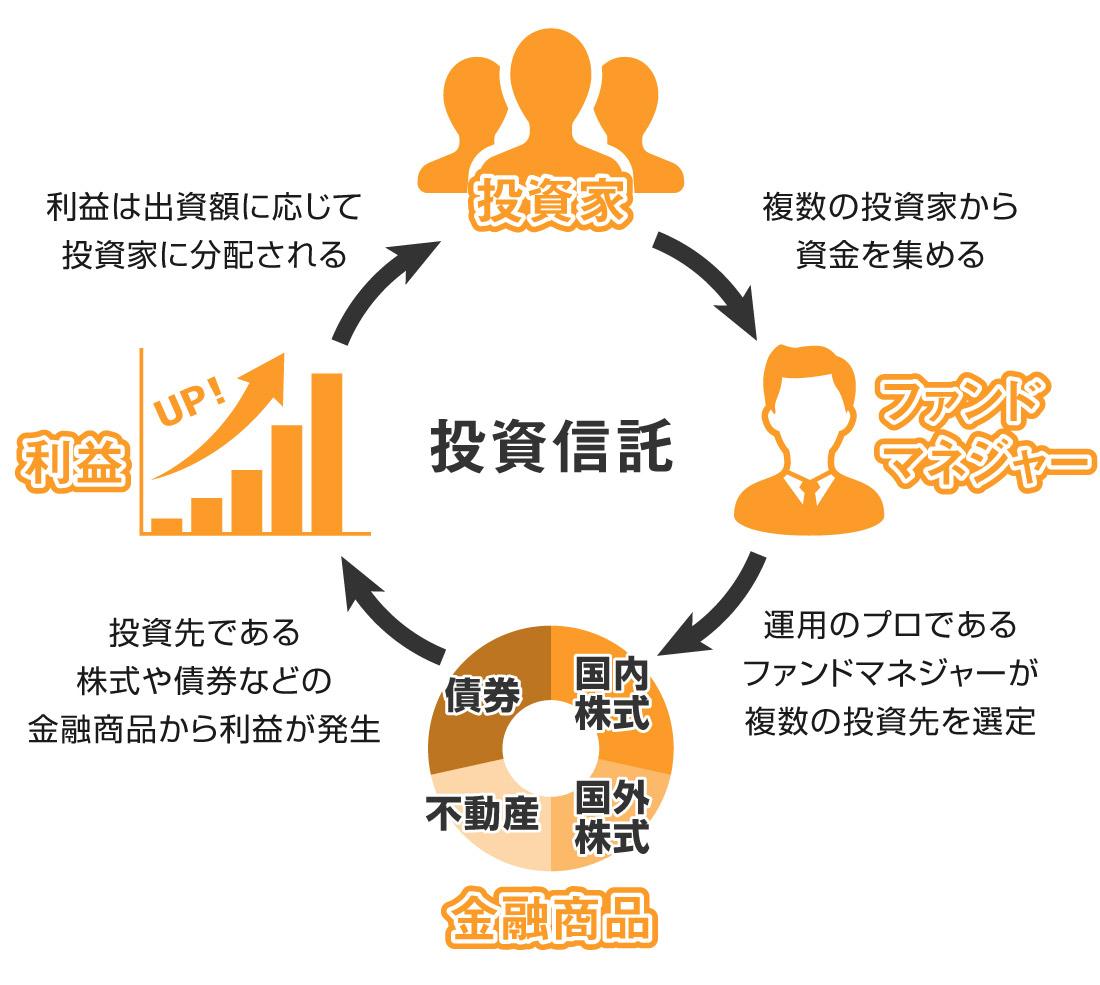 投資信託の解説図