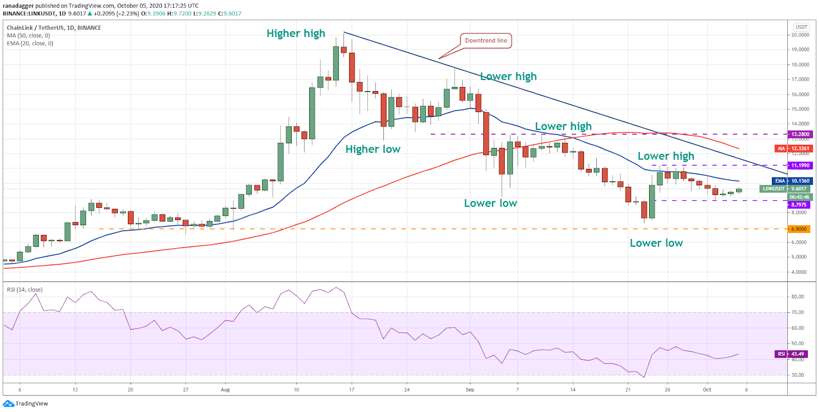 LINK/USD daily chart. Source: TradingView???????