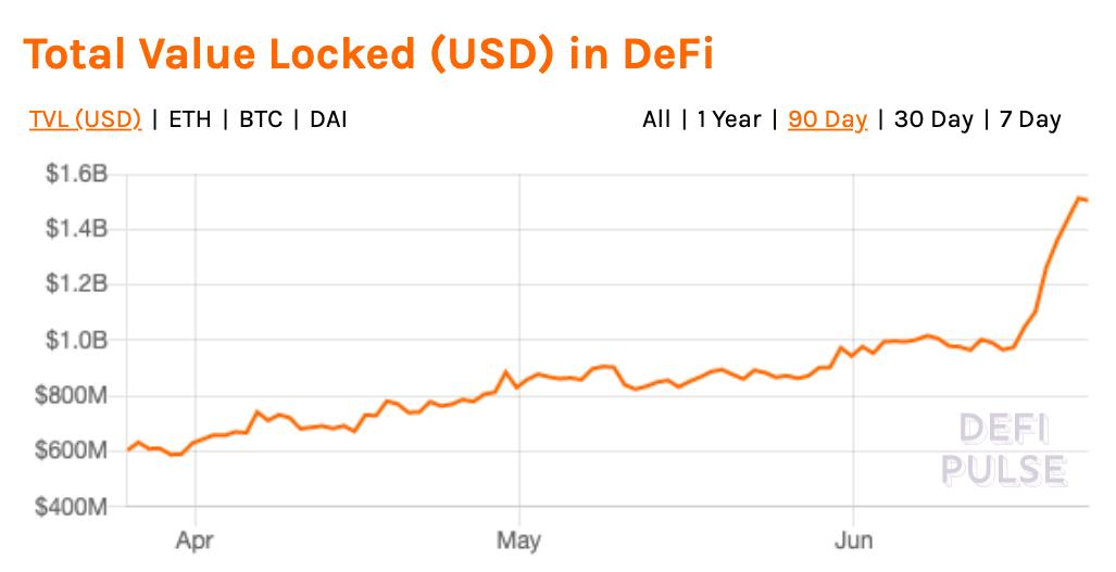Tổng giá trị bị khóa (USD) trong DeFi. Nguồn: Xung DeFi