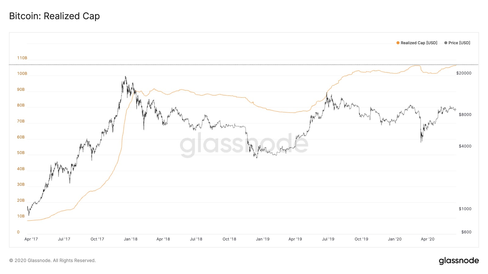The realized cap of Bitcoin hits a new high. Source: Glassnode