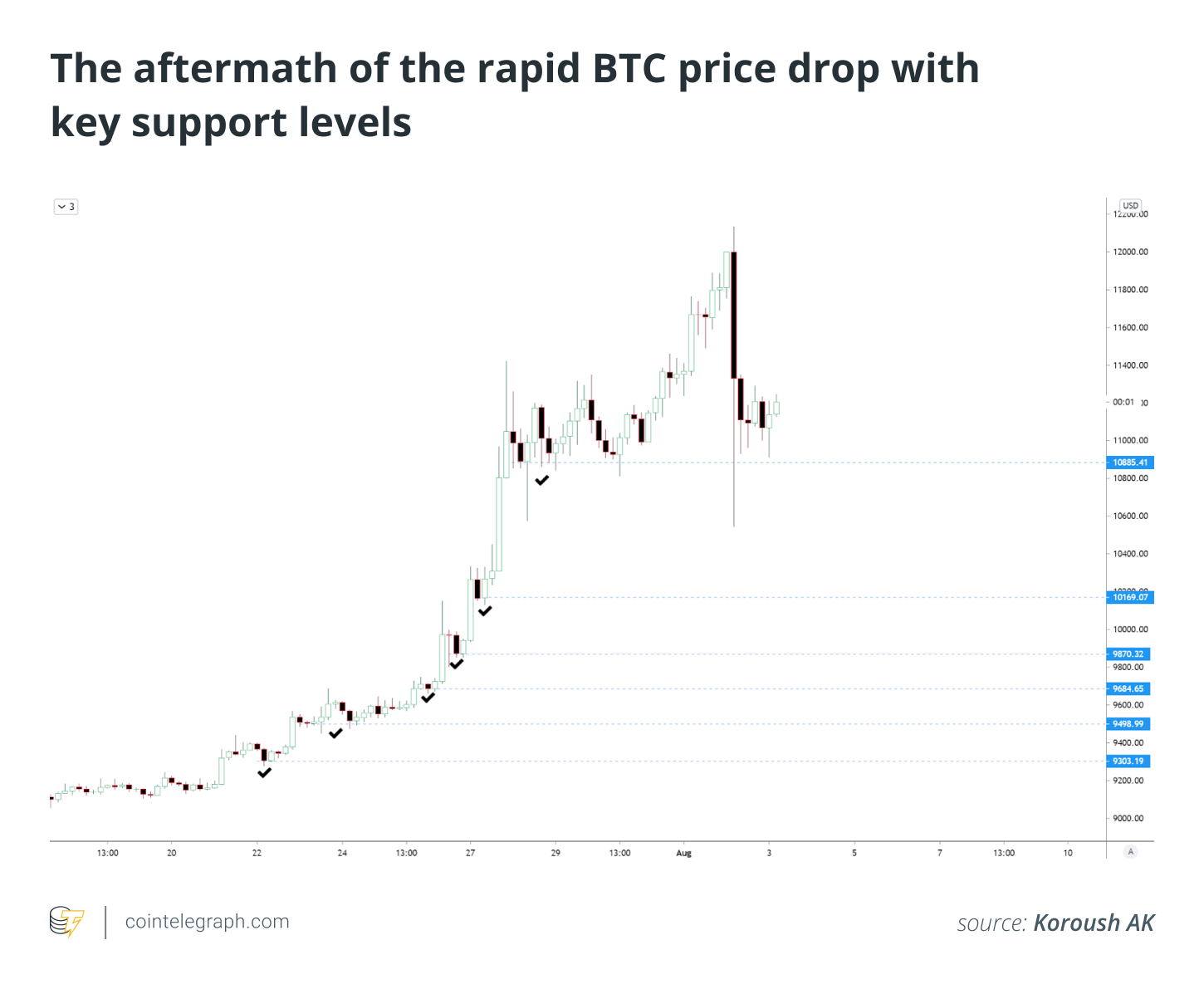 The aftermath of the rapid BTC price drop with key support levels