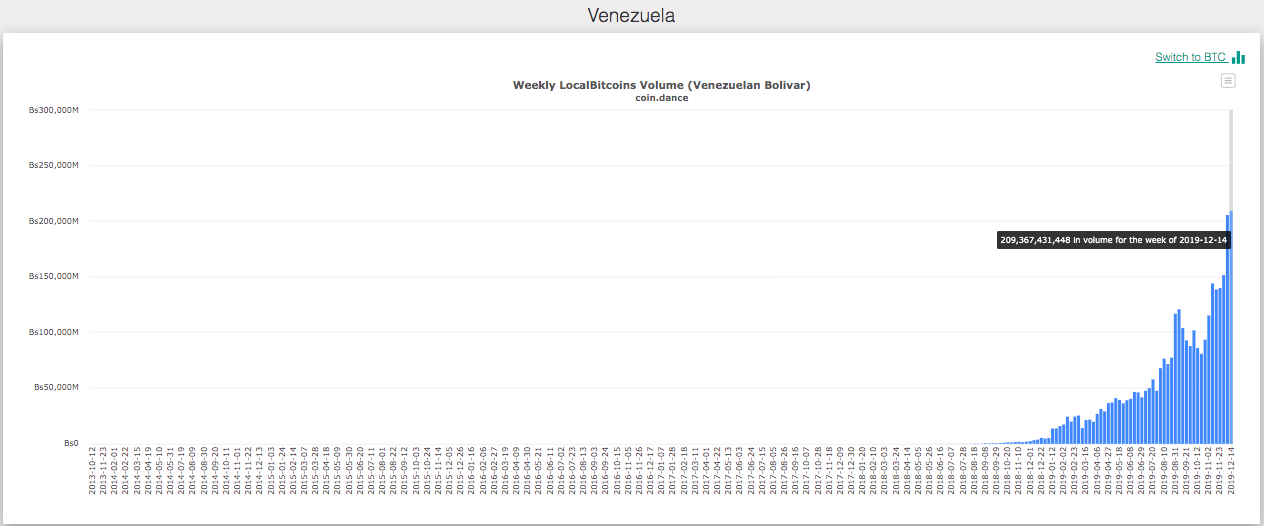Weekly LocalBitcoins Volume in Venezuela (Venezuelan Bolivar). Source: Coin Dance