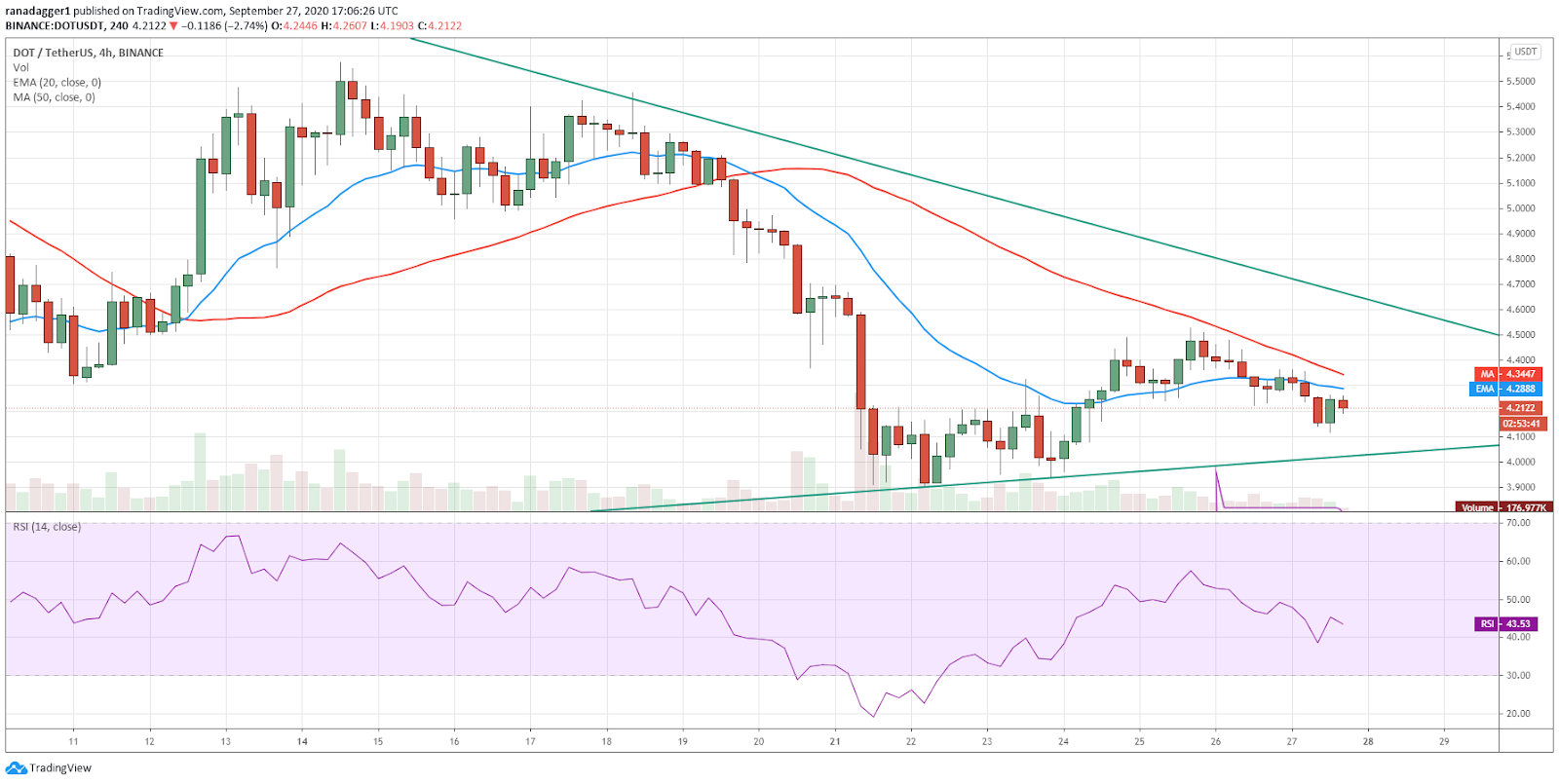DOT/USD 4-hour chart. Source: TradingView