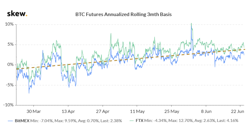 BTC 3-month futures annualized premium