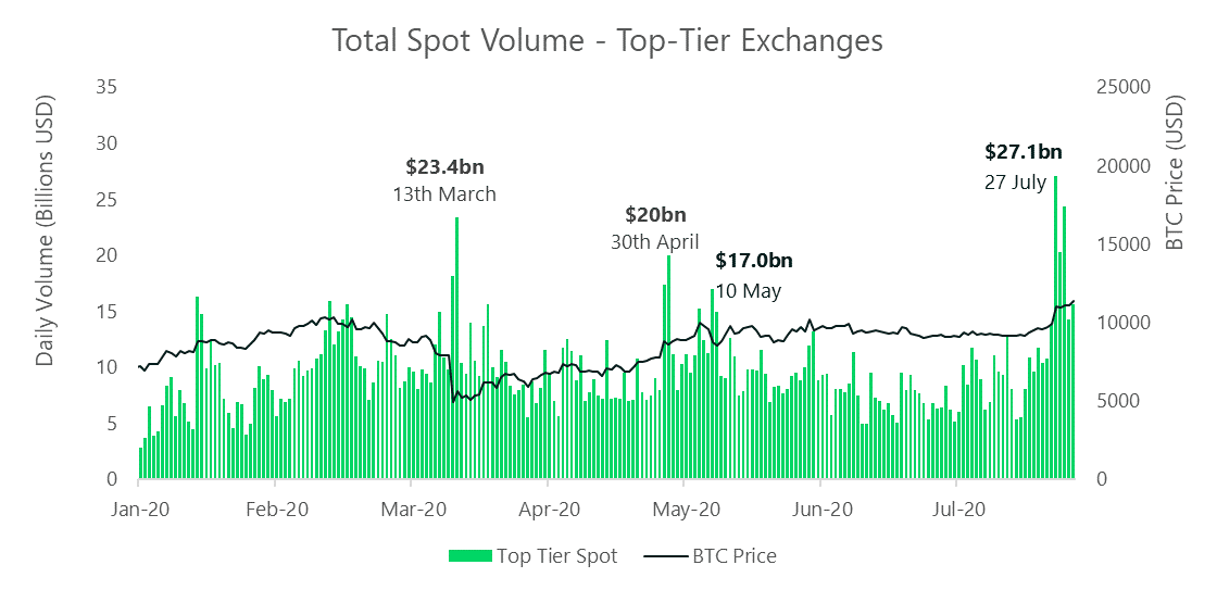 The volume of top-tier exchanges continues to grow