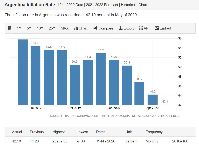 La tasa de inflación del peso argentino