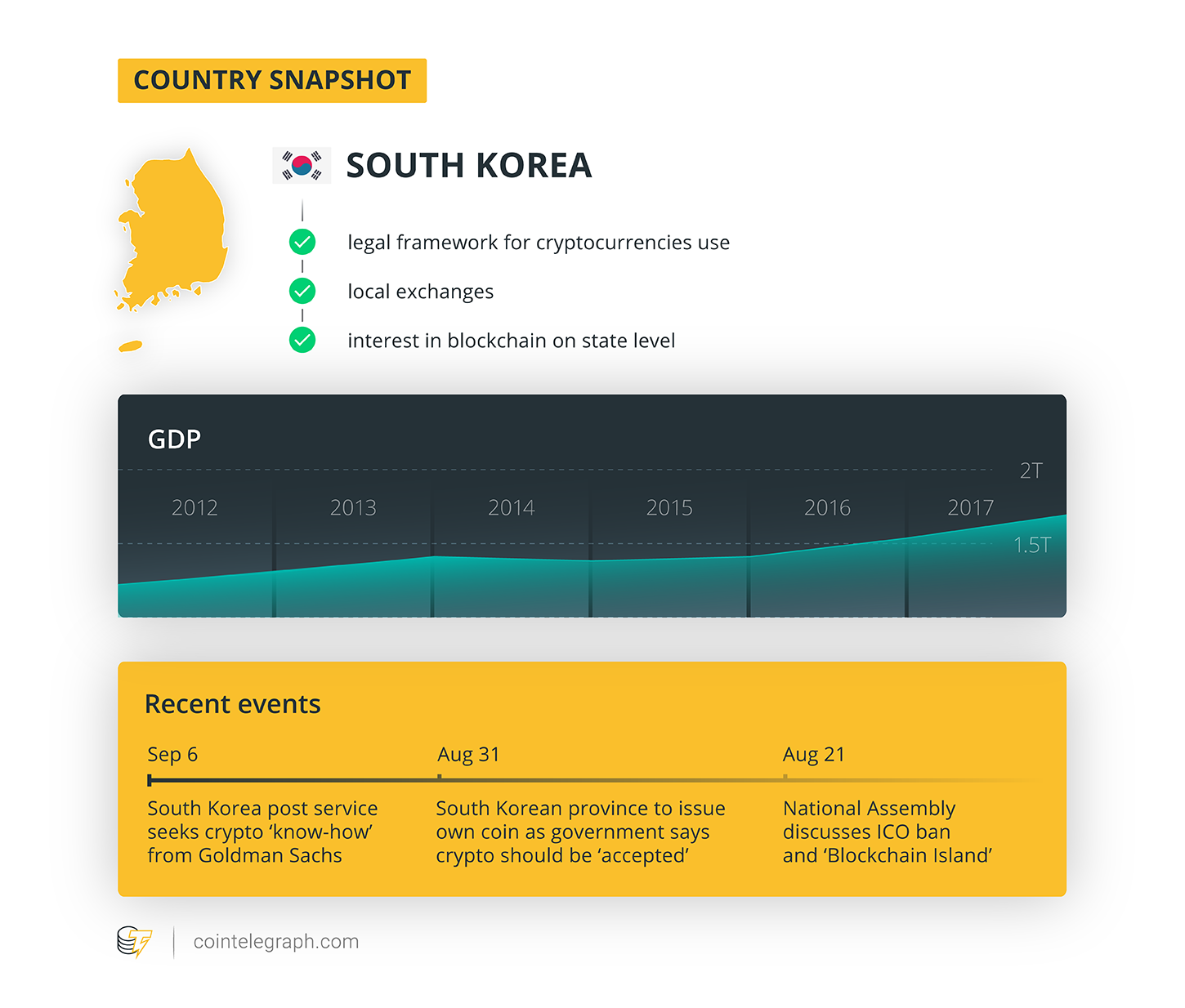 Country snapshot (South Korea)