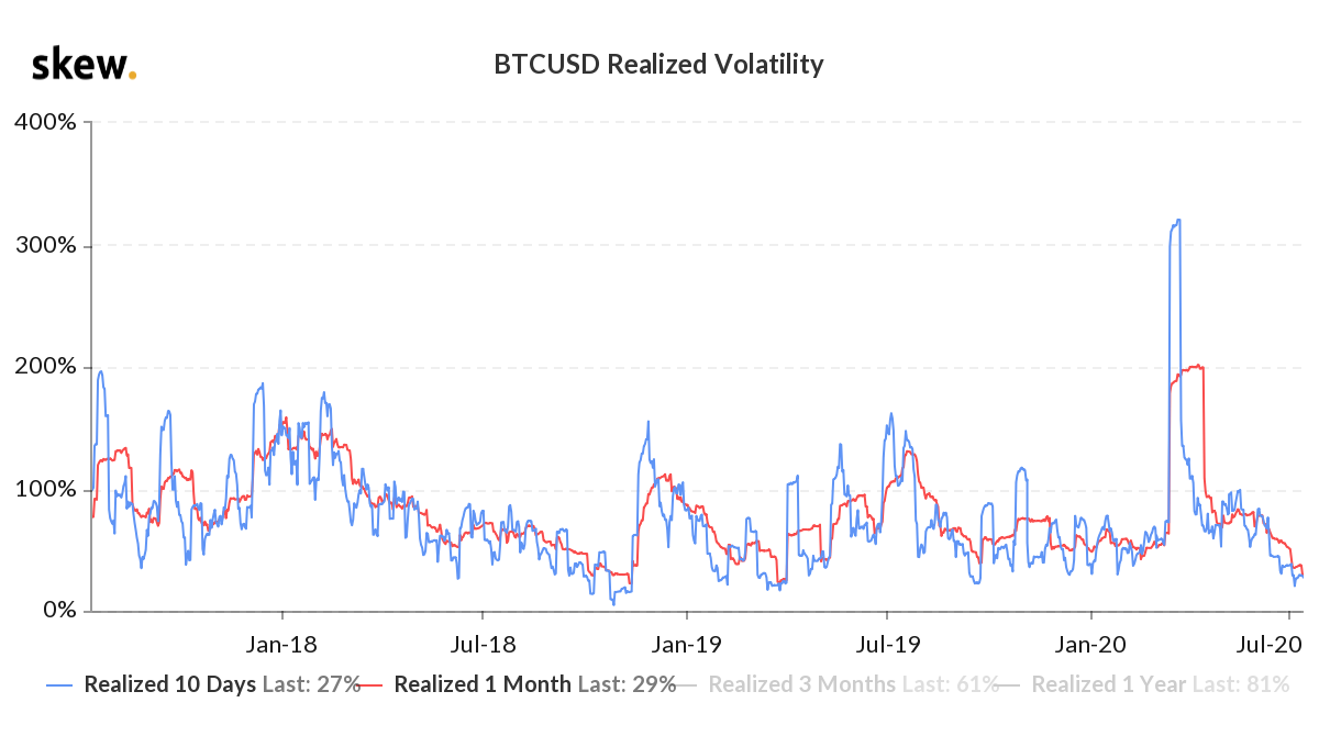 BTC/USD realized volatility comparison