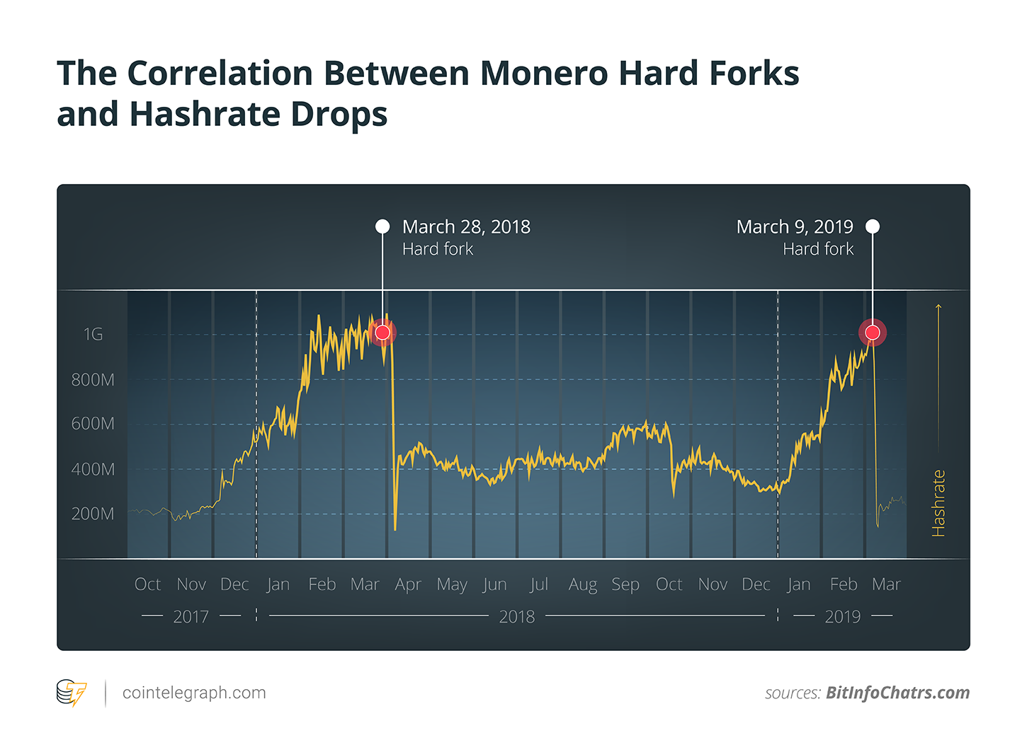 The Correlation Between Monero Hard Forks and Hashrate Drops