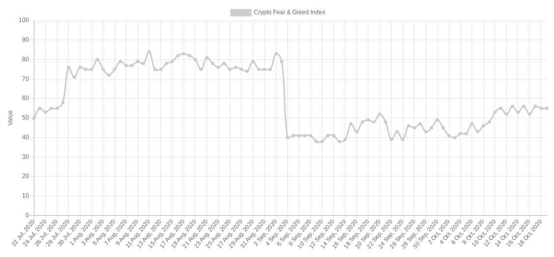 Crypto Fear & Greed Index al 19 ottobre
