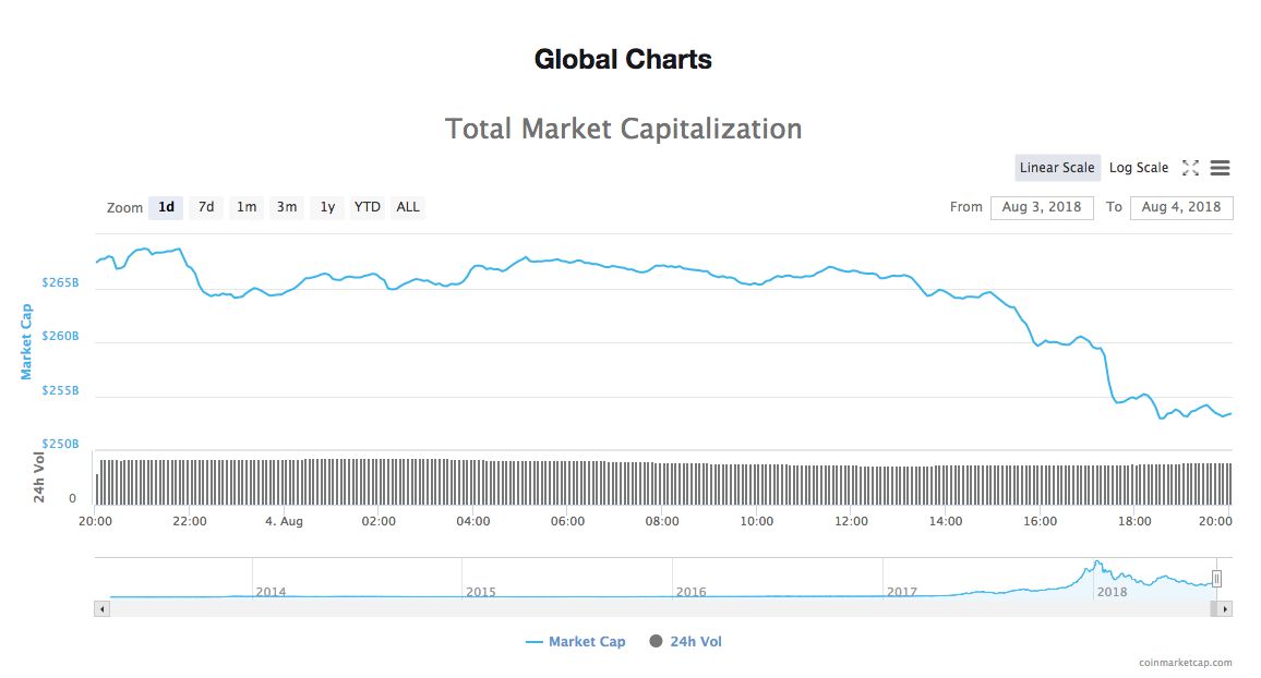 1-day chart of the total market capitalization