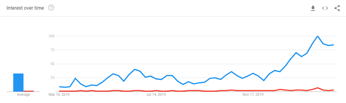 12-Month Search Trends for 'Bitcoin halving' and 'ETH 2.0': Google