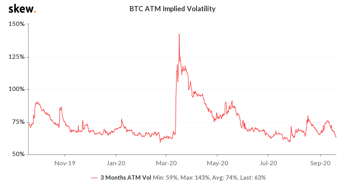 BTC 3-month options implied volatility