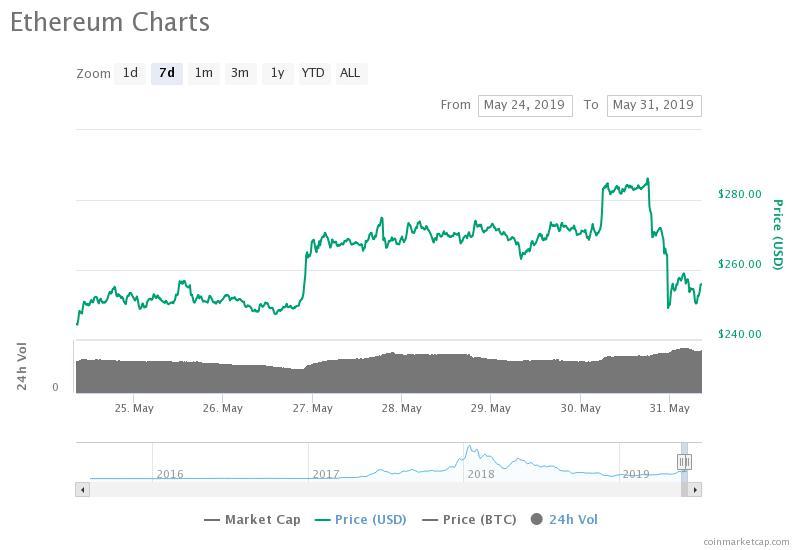 Grafico di Ethereum