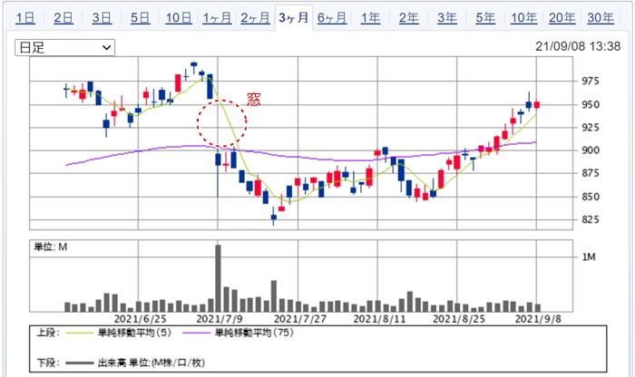 株価チャートの窓のギャップダウンの例