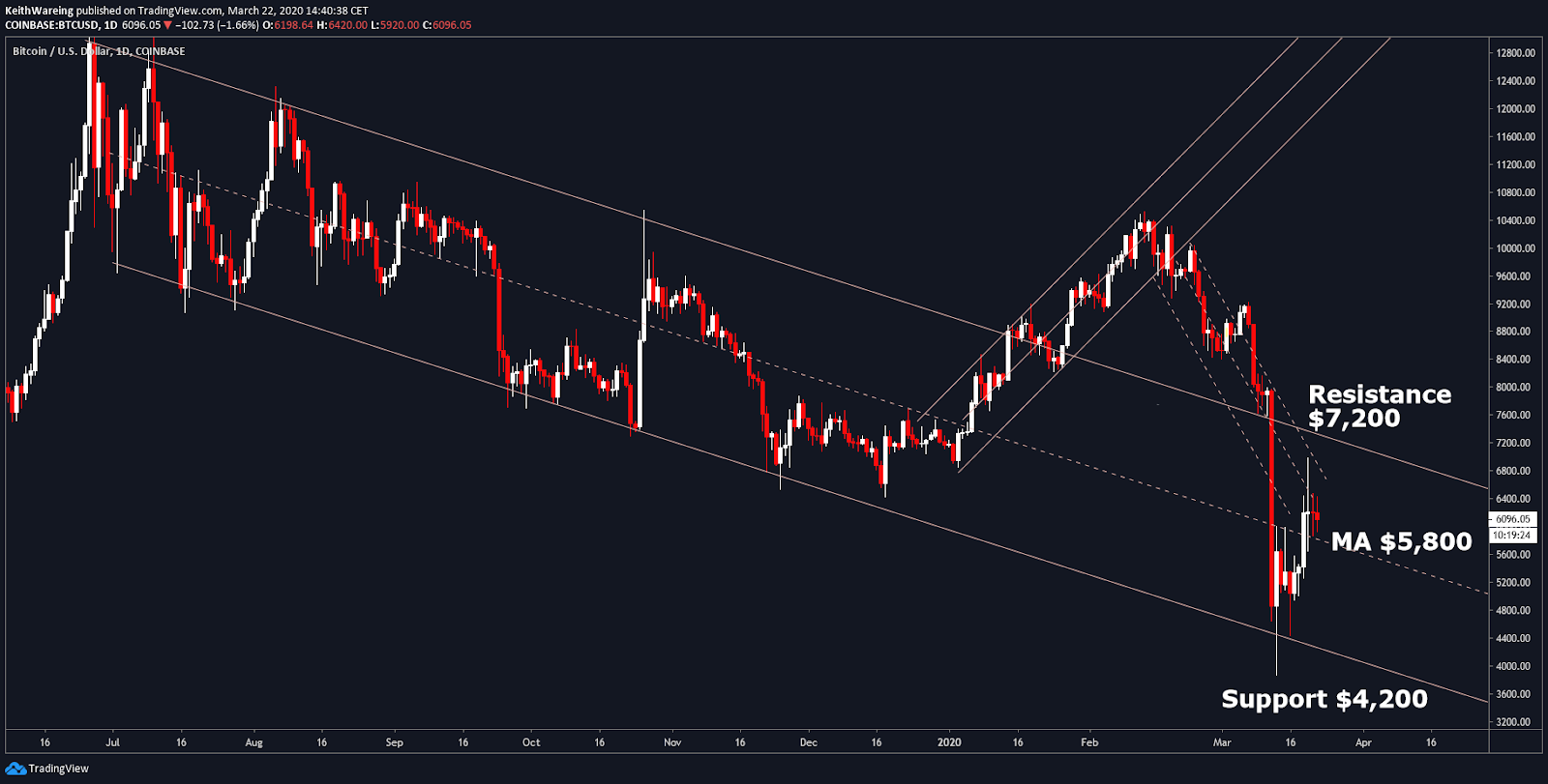 BTC USD daily chart Source: TradingView