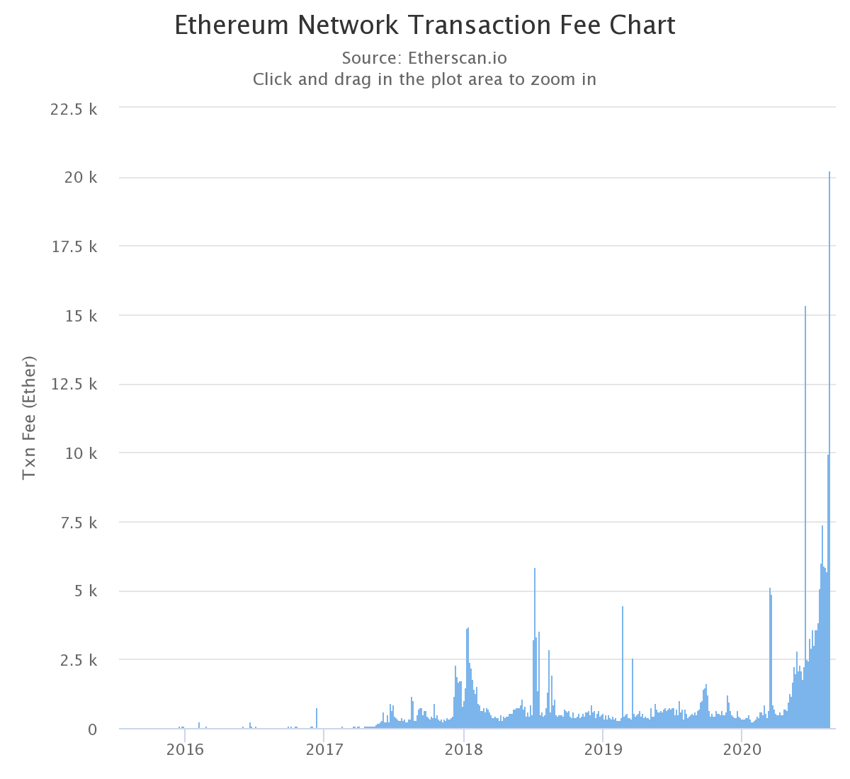 Ethereum network fees