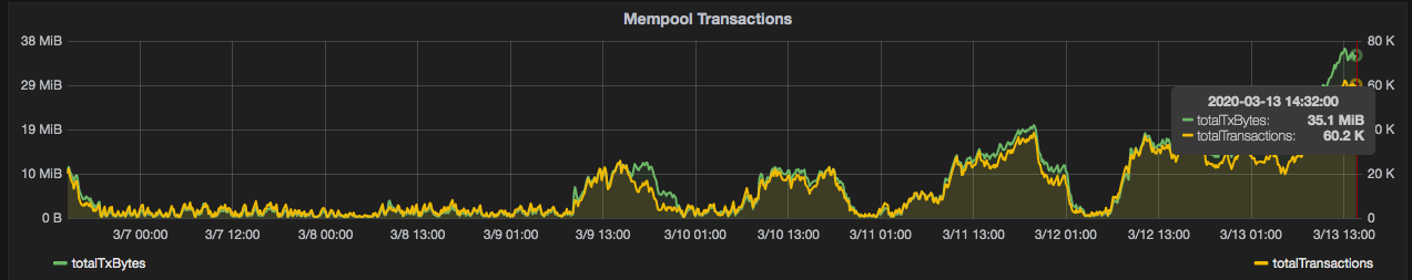 Seven-day chart of Bitcoin mempool size in bytes. Source: Satoshi.info
