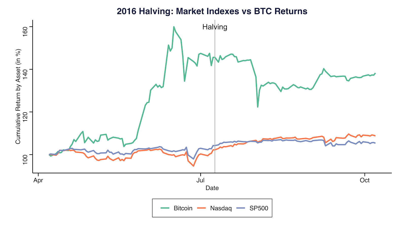 2016 Halving: Market indexes vs. BTC returns. Source: Coinmetrics.io