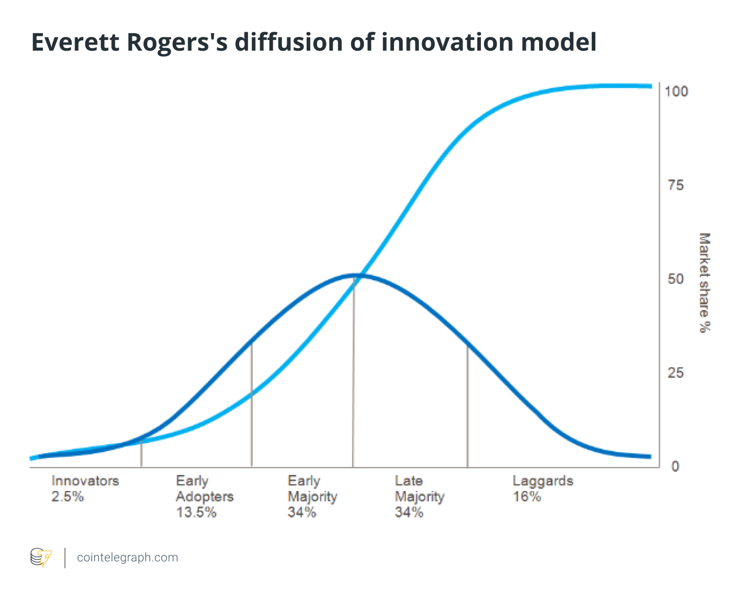 Everett Rogers's diffusion of innovation model