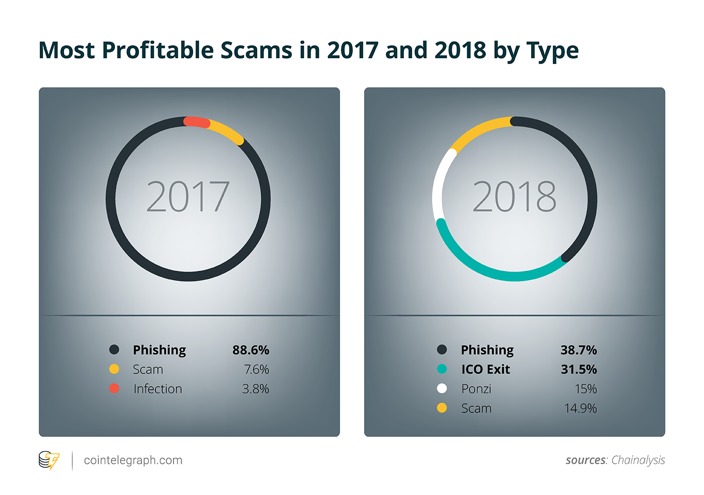 Most Profitable Scams in 2017 and 2018 by Type