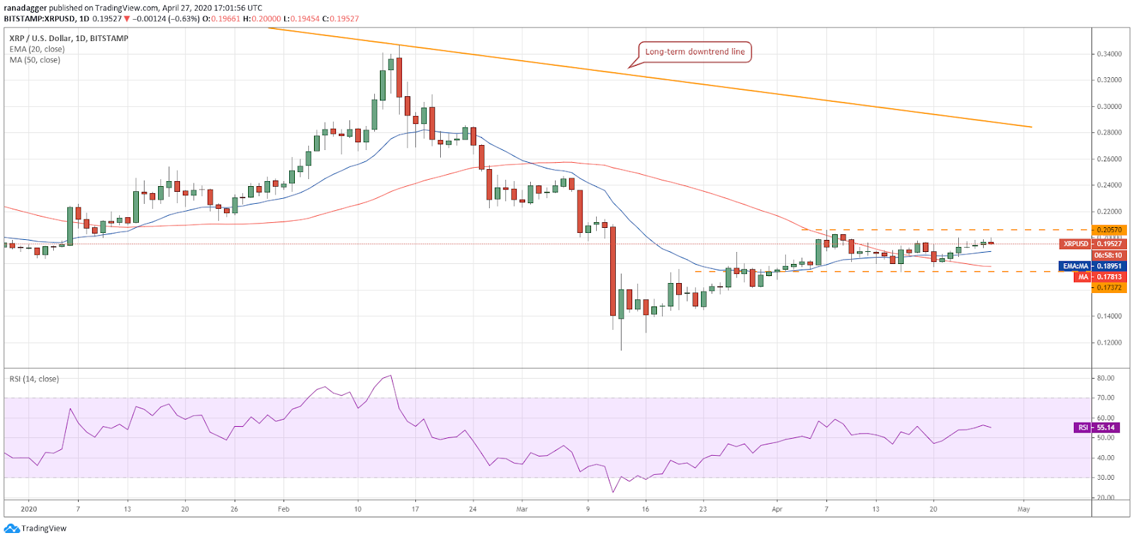 Дневной график XRP – USD.  Источник: Tradingview