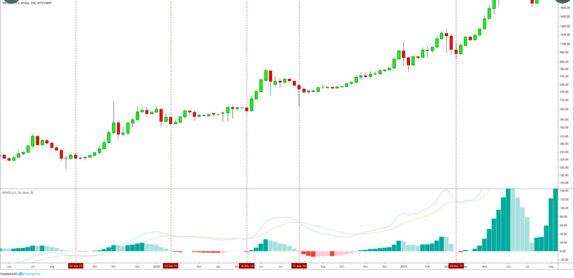 3 Key Indicators Suggest Bitcoin Price Is Ready for a