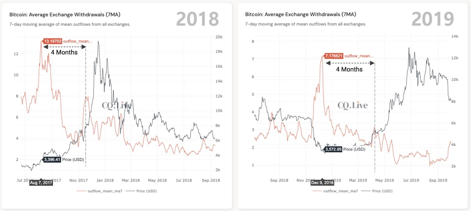 Bitcoin average exchange withdrawals comparison. Source: Ki Young Ju/ Twitter