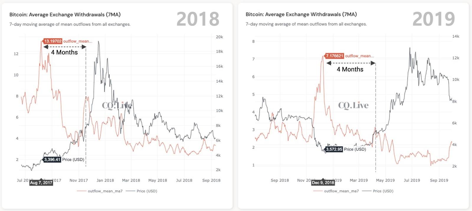 Comparación del promedio de retiros de Bitcoin los exchanges. Fuente: Ki Young Ju/ Twitter
